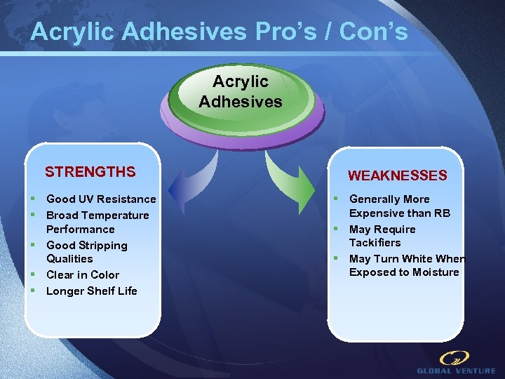 Acrylic Adhesives Pro's / Con's Acrylic Adhesives STRENGTHS WEAKNESSES § Good UV Resistance §