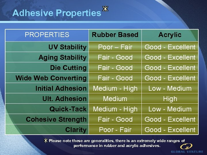 Adhesive Properties PROPERTIES UV Stability Aging Stability Die Cutting Rubber Based Acrylic Poor –