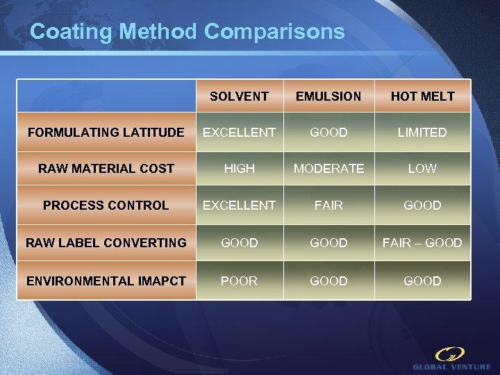 Coating Method Comparisons SOLVENT EMULSION HOT MELT FORMULATING LATITUDE EXCELLENT GOOD LIMITED RAW MATERIAL