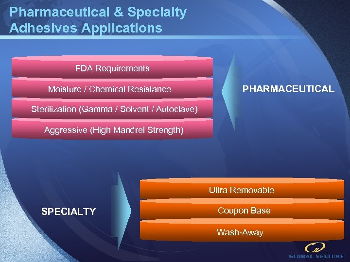 Pharmaceutical & Specialty Adhesives Applications FDA Requirements Moisture / Chemical Resistance PHARMACEUTICAL Sterilization (Gamma