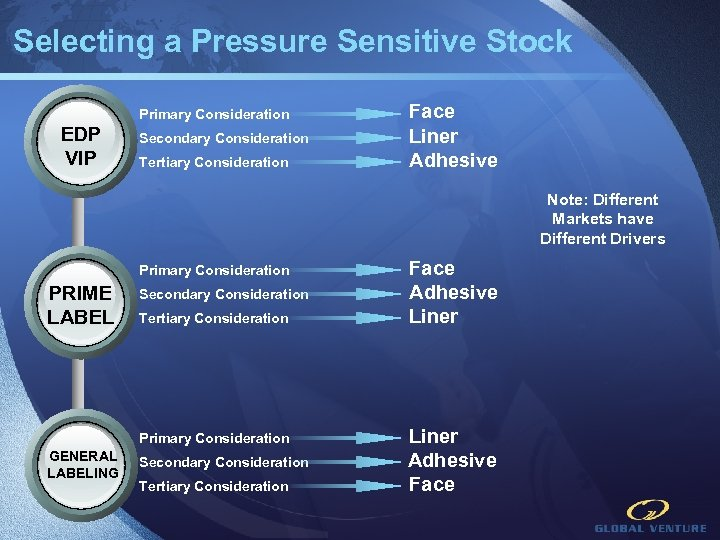 Selecting a Pressure Sensitive Stock Primary Consideration EDP VIP Secondary Consideration Tertiary Consideration Face