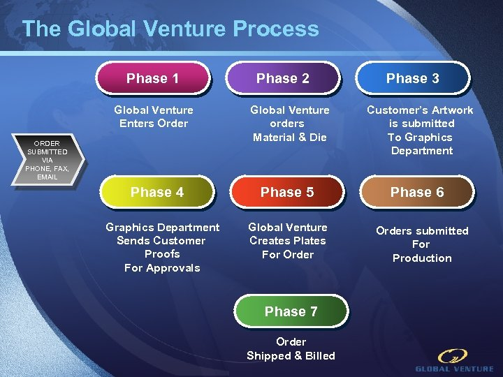 The Global Venture Process Phase 1 Global Venture Enters Order ORDER SUBMITTED VIA PHONE,
