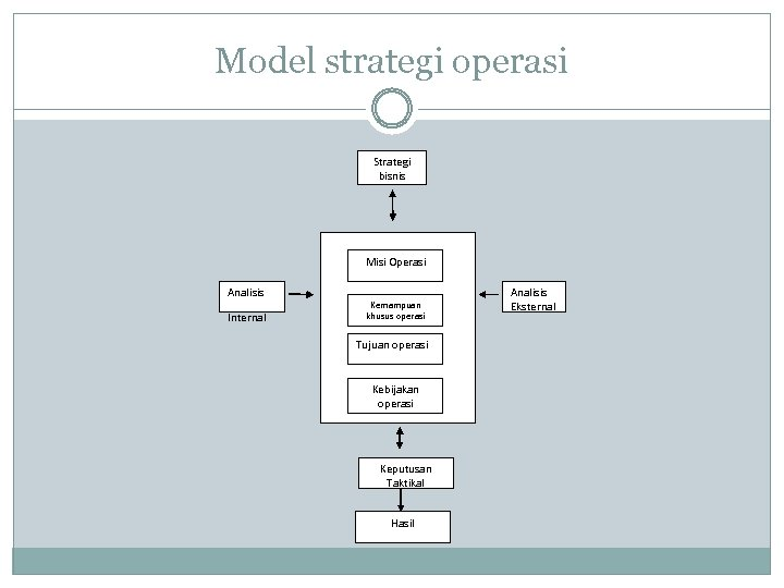 Model strategi operasi Strategi bisnis Misi Operasi Analisis Internal Kemampuan khusus operasi Tujuan operasi