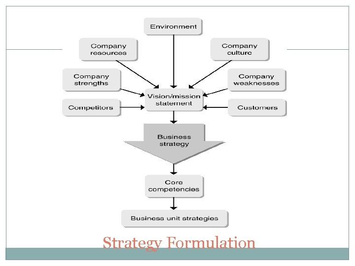 12 Strategy Formulation