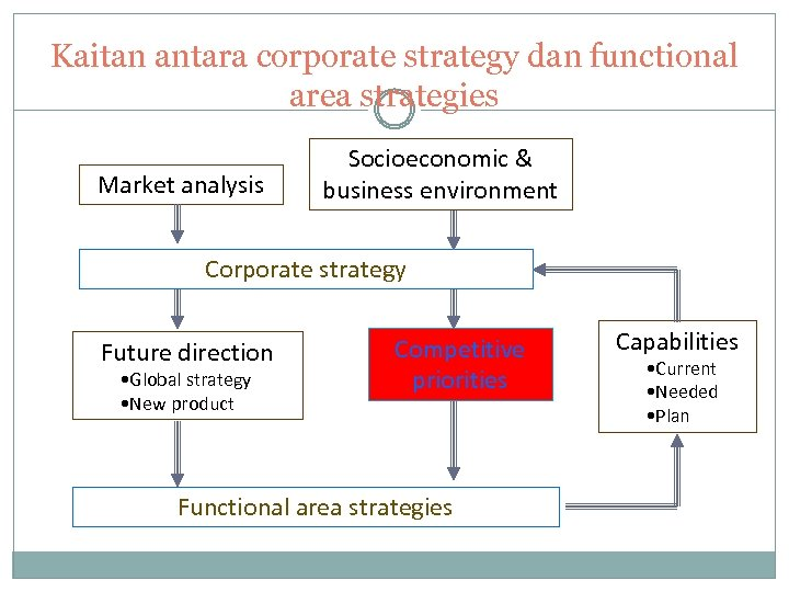 Kaitan antara corporate strategy dan functional area strategies Market analysis Socioeconomic & business environment