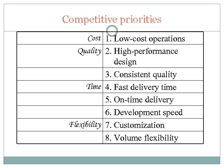Competitive priorities Cost 1. Low-cost operations Quality 2. High-performance design 3. Consistent quality Time