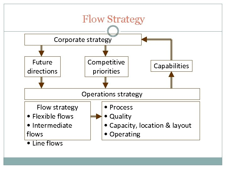 Flow Strategy Corporate strategy Future directions Competitive priorities Capabilities Operations strategy Flow strategy •