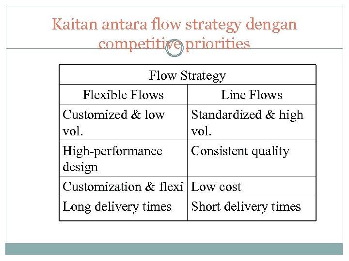 Kaitan antara flow strategy dengan competitive priorities Flow Strategy Flexible Flows Line Flows Customized