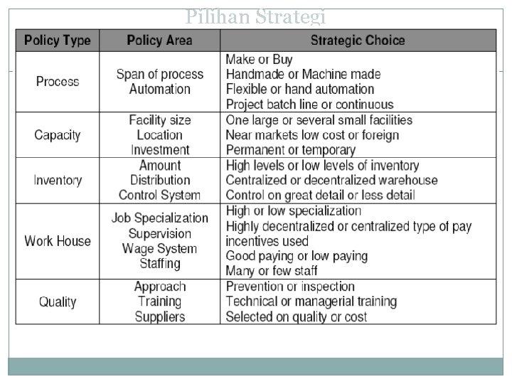 Pilihan Strategi dalam Manajemen Operasi