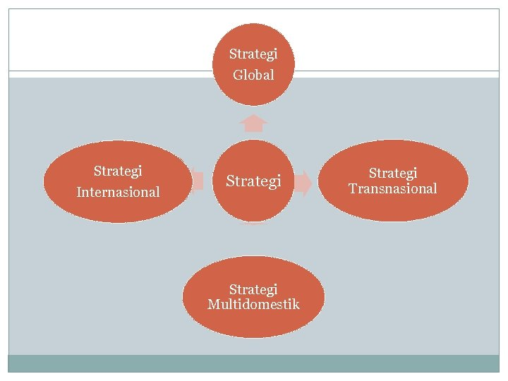 Strategi Global Strategi Internasional Strategi Multidomestik Strategi Transnasional