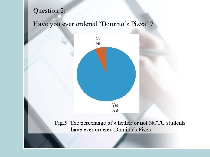 Question 2: Have you ever ordered 'Domino's Pizza' ? Fig. 5: The percentage of