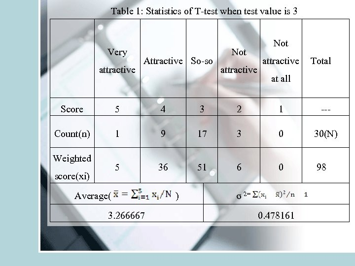 Table 1: Statistics of T-test when test value is 3 Very attractive Attractive
