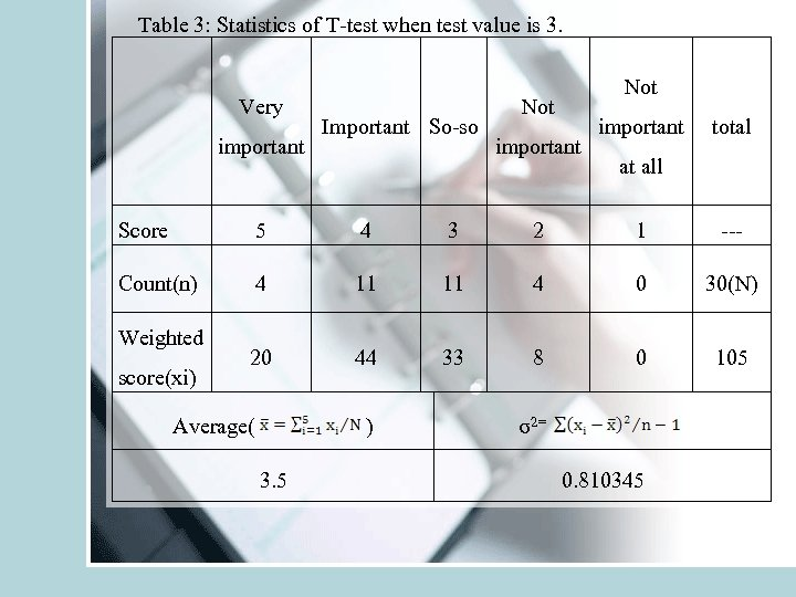 Table 3: Statistics of T-test when test value is 3. Very important Important So-so