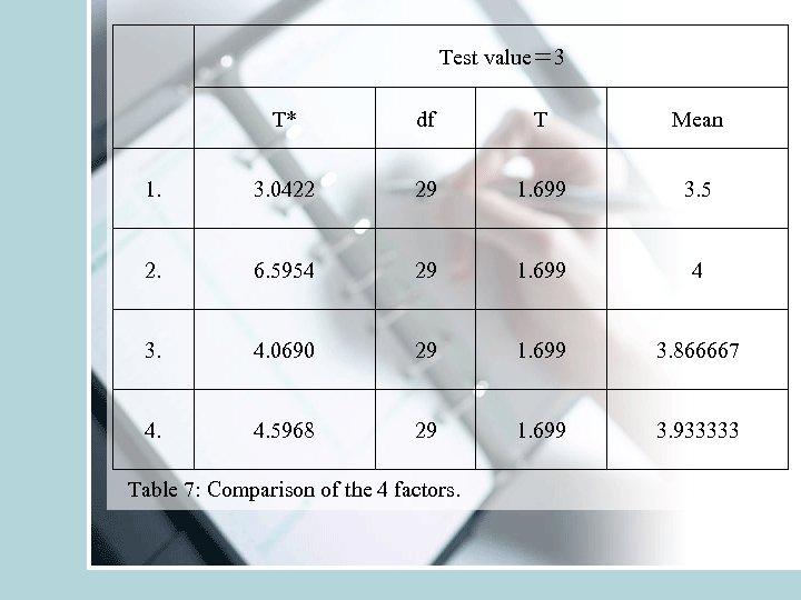 Test value= 3 T* df T Mean 1. 3. 0422 29 1. 699
