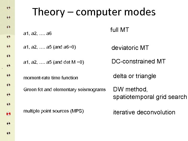 Theory – computer modes a 1, a 2, …. a 6 full MT a
