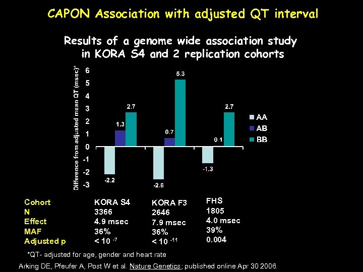 CAPON Association with adjusted QT interval Results of a genome wide association study in