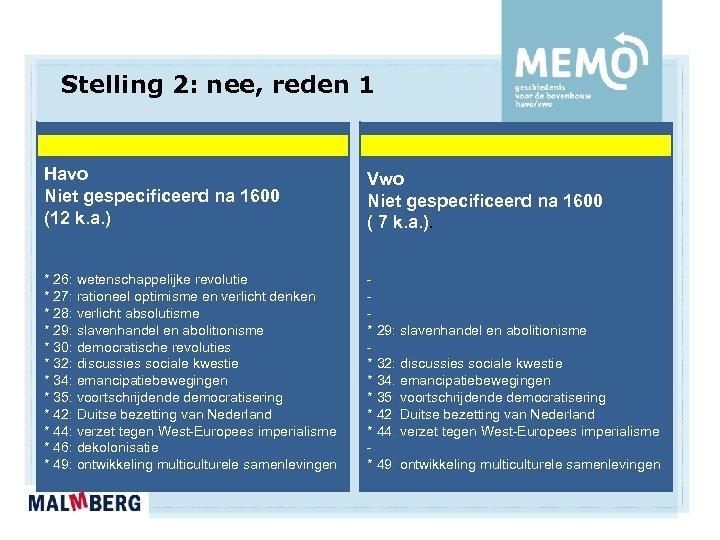 Stelling 2: nee, reden 1 Havo Niet gespecificeerd na 1600 (12 k. a. )