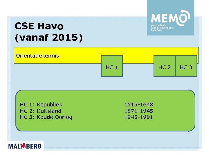CSE Havo (vanaf 2015) Oriëntatiekennis HC 1: Republiek HC 2: Duitsland HC 3: Koude