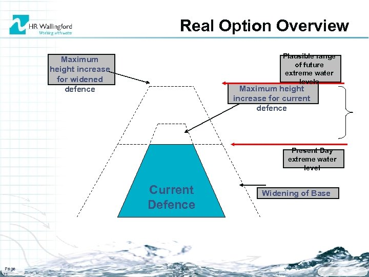 Real Option Overview Plausible range of future extreme water levels Maximum height increase for