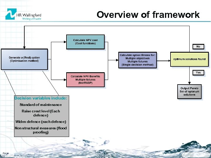 Overview of framework Decision variables include: Standard of maintenance Raise crest level (Each defence)