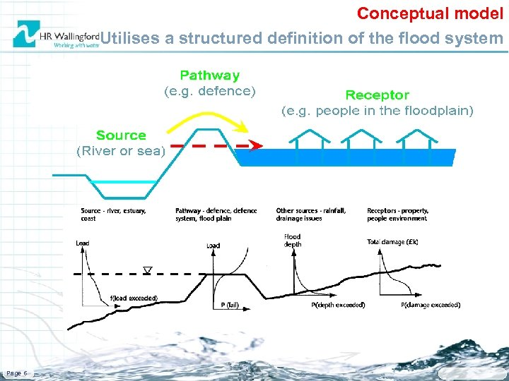 Conceptual model Utilises a structured definition of the flood system Page 6
