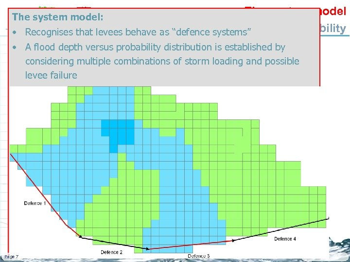 """The system model Determining flood systems"""" • Recognises that levees behave as """"defence depth"""