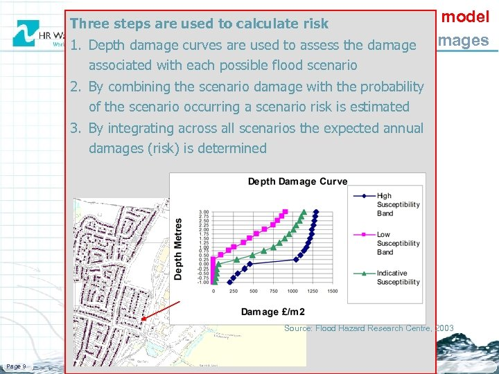 The system model 1. Depth damage curves are used Estimatingdamages to assess the flood