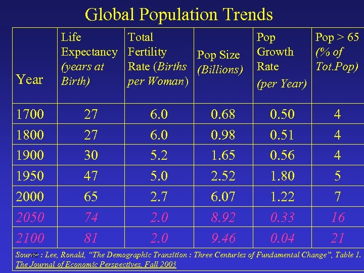 Global Population Trends Year Life Expectancy (years at Birth) 1700 1800 1950 2000 2050