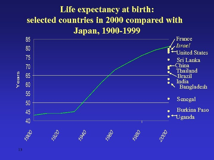Life expectancy at birth: selected countries in 2000 compared with Japan, 1900 -1999 France