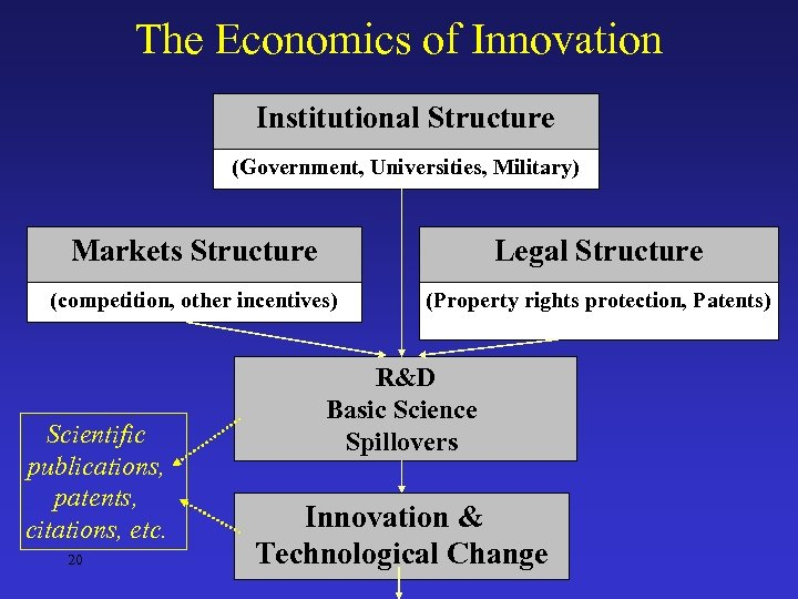 The Economics of Innovation Institutional Structure (Government, Universities, Military) Markets Structure Legal Structure (competition,