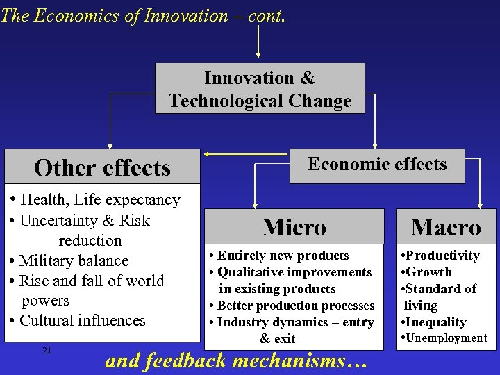 The Economics of Innovation – cont. Innovation & Technological Change Other effects Economic effects