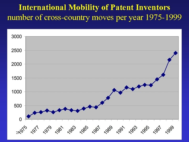 International Mobility of Patent Inventors number of cross-country moves per year 1975 -1999 27