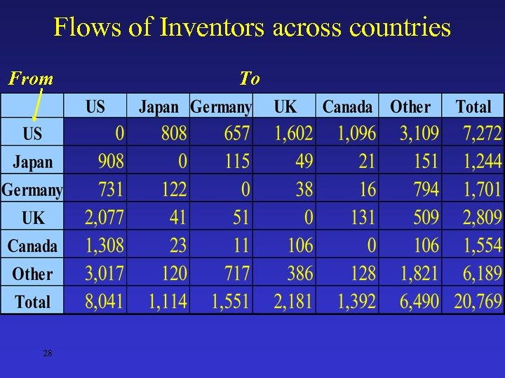 Flows of Inventors across countries From 28 To