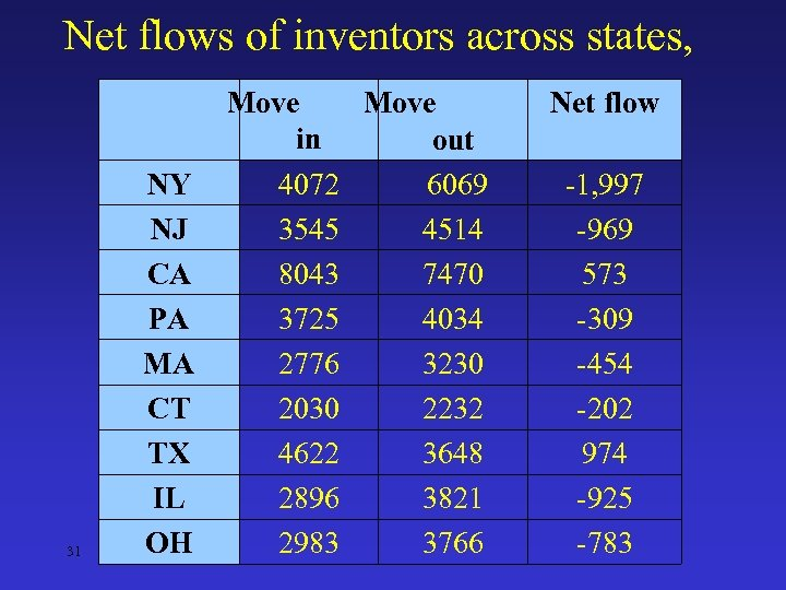 Net flows of inventors across states, 31 Move in out 4072 6069 NY 3545