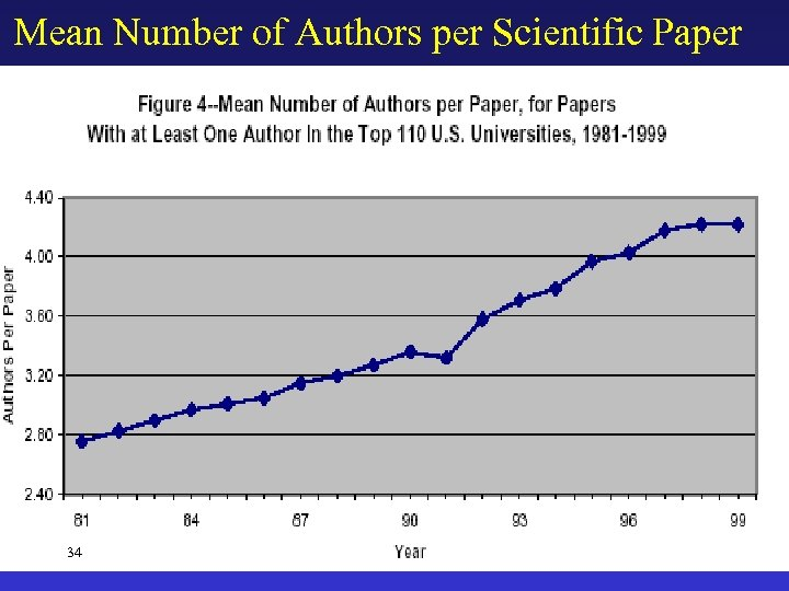 Mean Number of Authors per Scientific Paper 34