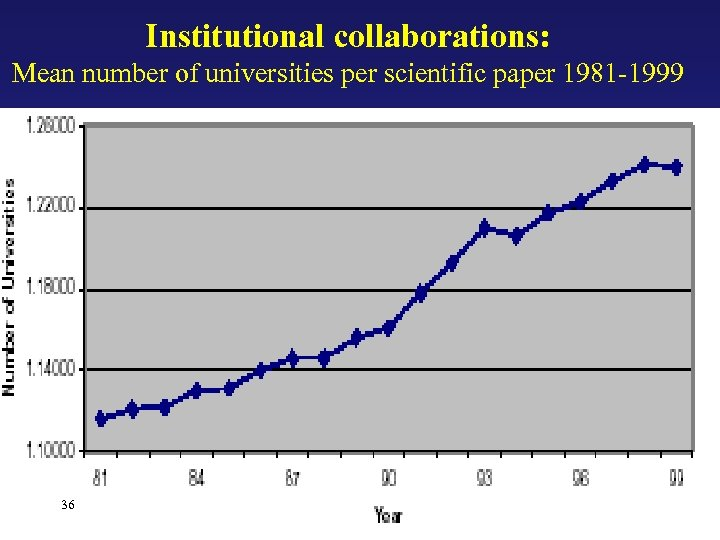 Institutional collaborations: Mean number of universities per scientific paper 1981 -1999 36