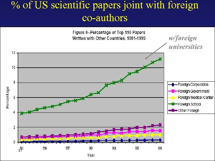 % of US scientific papers joint with foreign co-authors w/foreign universities 37