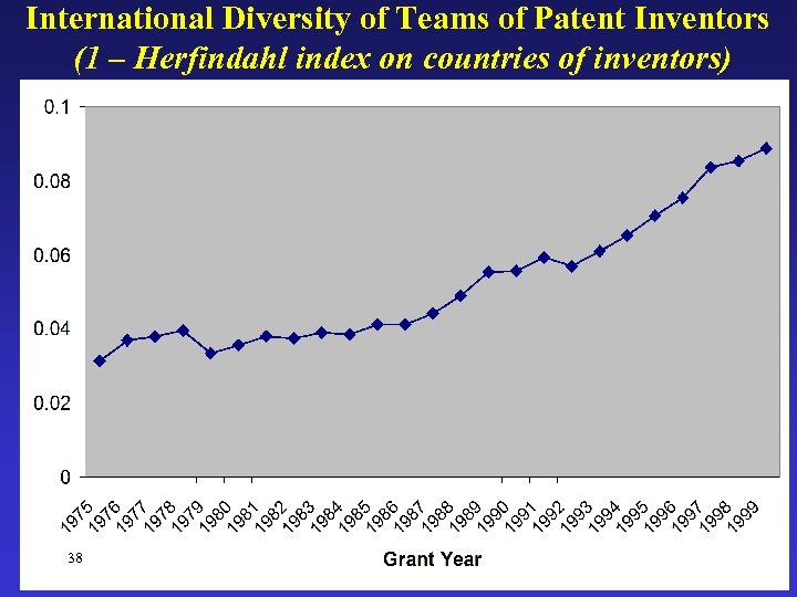 International Diversity of Teams of Patent Inventors (1 – Herfindahl index on countries of