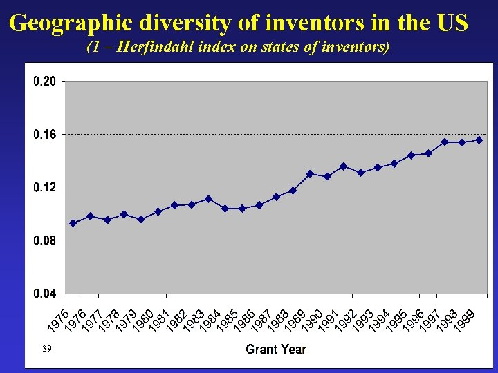 Geographic diversity of inventors in the US (1 – Herfindahl index on states of