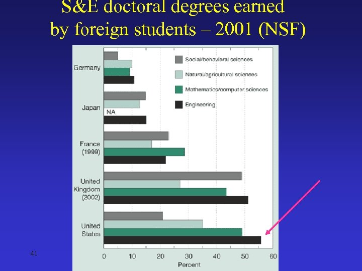 S&E doctoral degrees earned by foreign students – 2001 (NSF) 41