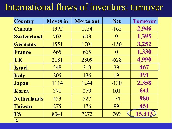 International flows of inventors: turnover 42