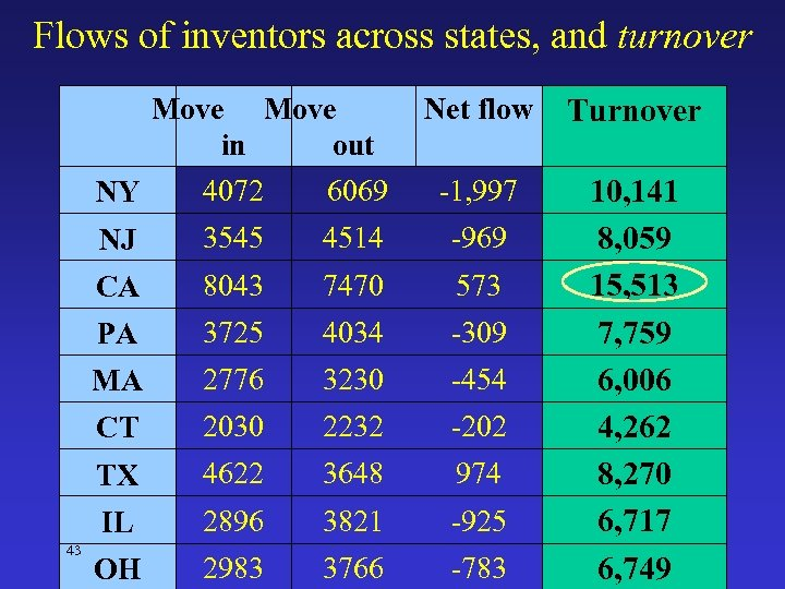 Flows of inventors across states, and turnover Move in out Net flow Turnover 10,