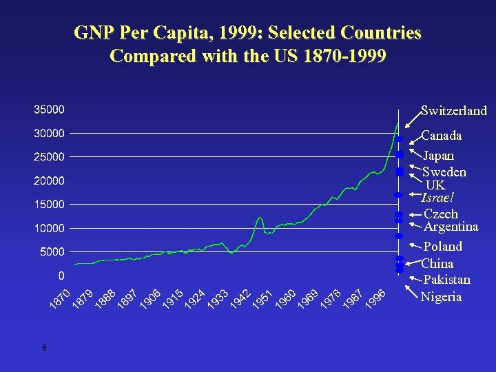 GNP Per Capita, 1999: Selected Countries Compared with the US 1870 -1999 Switzerland Canada