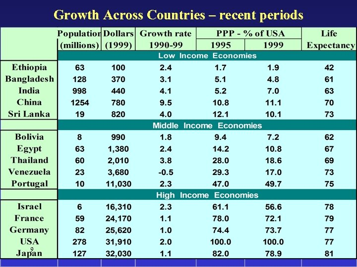 Growth Across Countries – recent periods 9