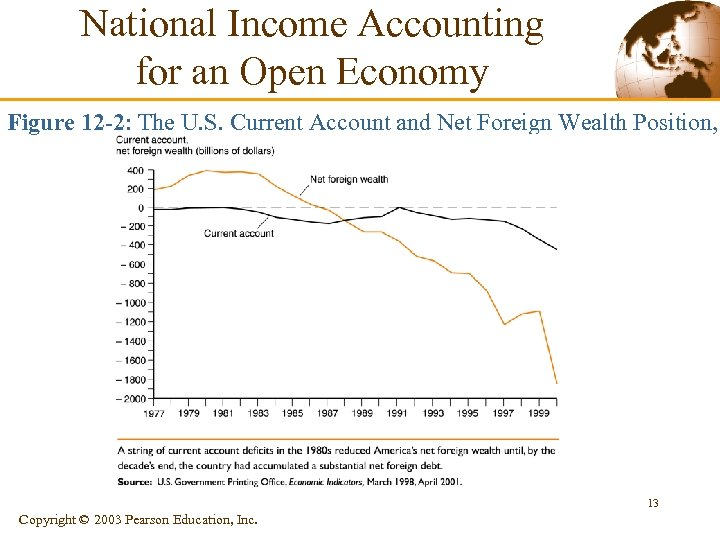 National Income Accounting for an Open Economy Figure 12 -2: The U. S. Current