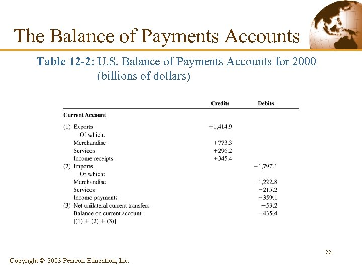 The Balance of Payments Accounts Table 12 -2: U. S. Balance of Payments Accounts