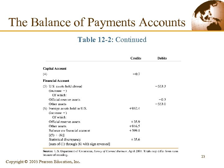 The Balance of Payments Accounts Table 12 -2: Continued 23 Copyright © 2003 Pearson