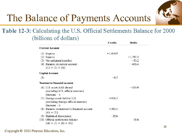 The Balance of Payments Accounts Table 12 -3: Calculating the U. S. Official Settlements