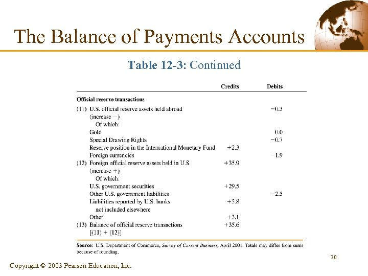 The Balance of Payments Accounts Table 12 -3: Continued 30 Copyright © 2003 Pearson
