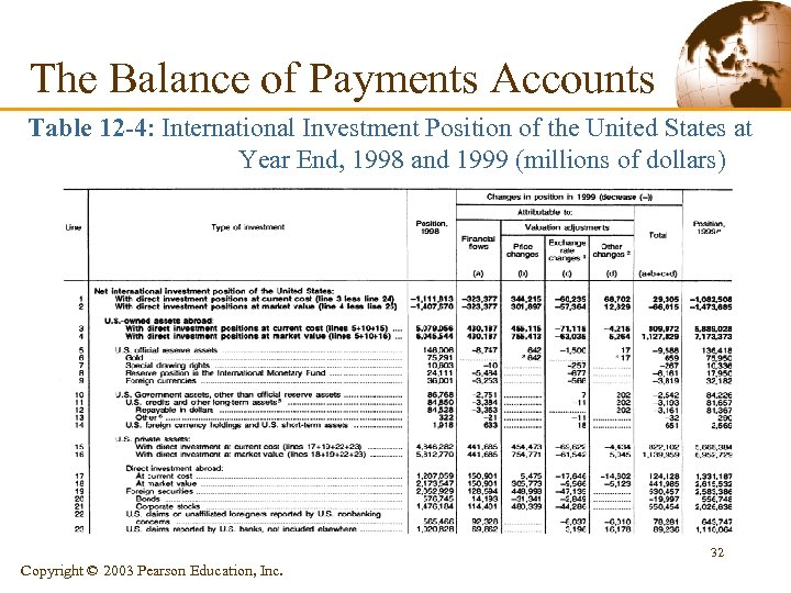 The Balance of Payments Accounts Table 12 -4: International Investment Position of the United